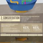 ¿Cómo se mide el marketing de contenidos? #infografía