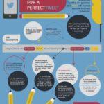 Cómo crear un tweet perfecto #Infografía