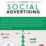 Línea del tiempo de la Publicidad en Redes Sociales #infografía