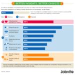 Atributos del candidato en los que se fija el reclutador #infografía