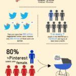 Guía para Principiantes en las Redes Sociales #infografía