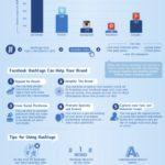 Tips del uso de #hashtags en Facebook #infografia