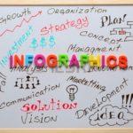 Posibles usos de las infografías y las razones para hacerlo